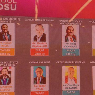 İstanbul Barosu Seçimleri Üzerine!